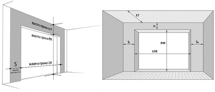 проем-секционные-ворота