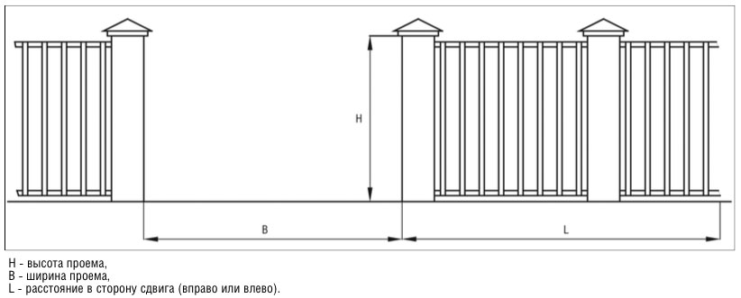 Размеры проема откатных ворот